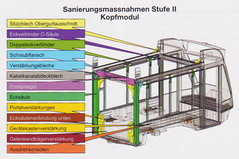COMBINO Sanierungsstufe II